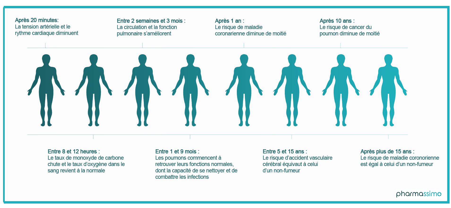 Effets sur le corps de l'arrêt du tabac par Pharmassimo