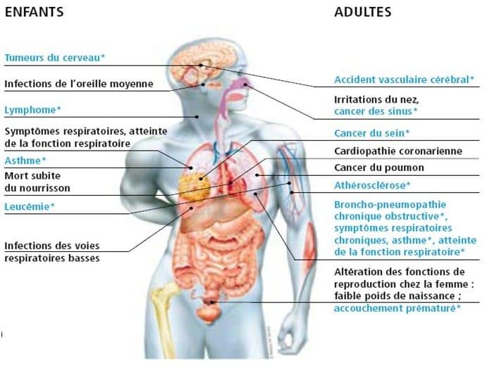 Maladies causées par le tabagisme passif