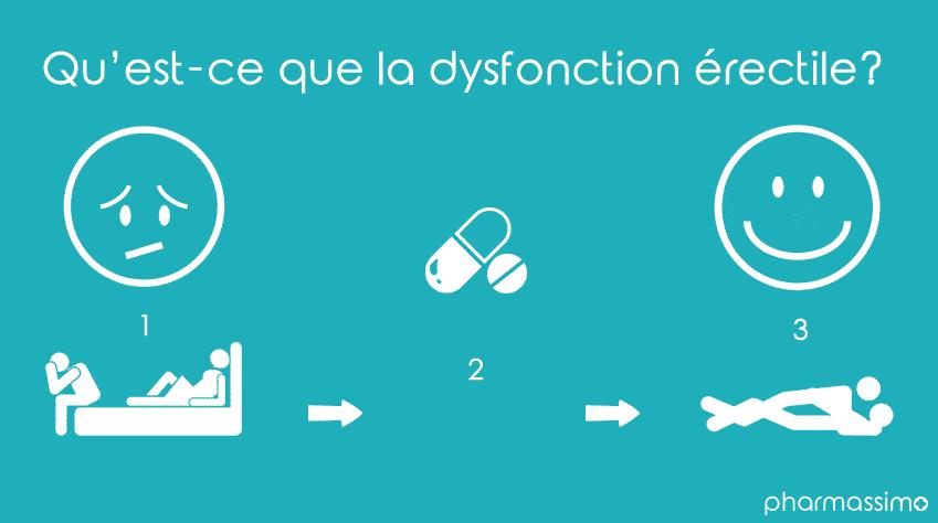 Qu'est-ce que la dysfonction érectile?
