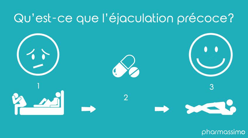 Qu'est-ce que l'éjaculation précoce?