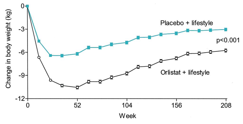 Résultats de l'étude sur Xenical