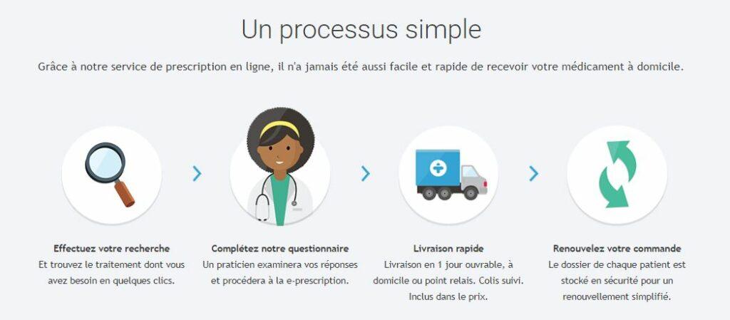Process achat médicaments en ligne
